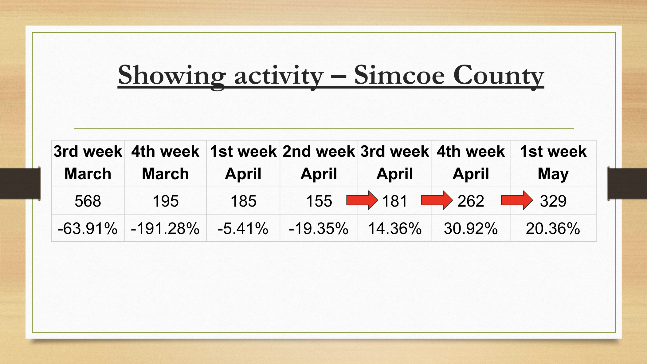 Simcoe Showing Activity