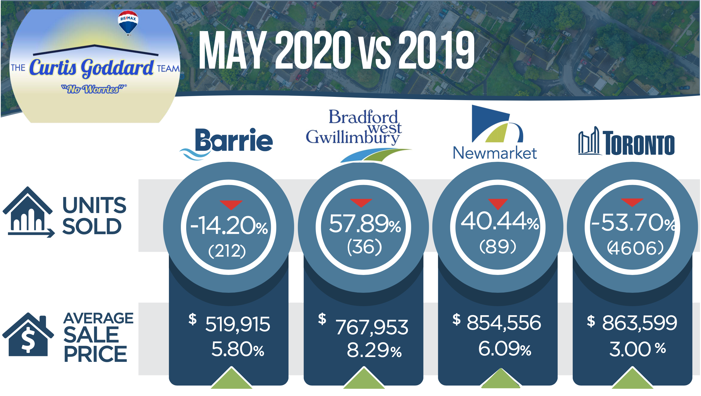 Monthly Real Estate Market Update May 2020