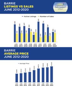 Barrie Listings vs. Sales June