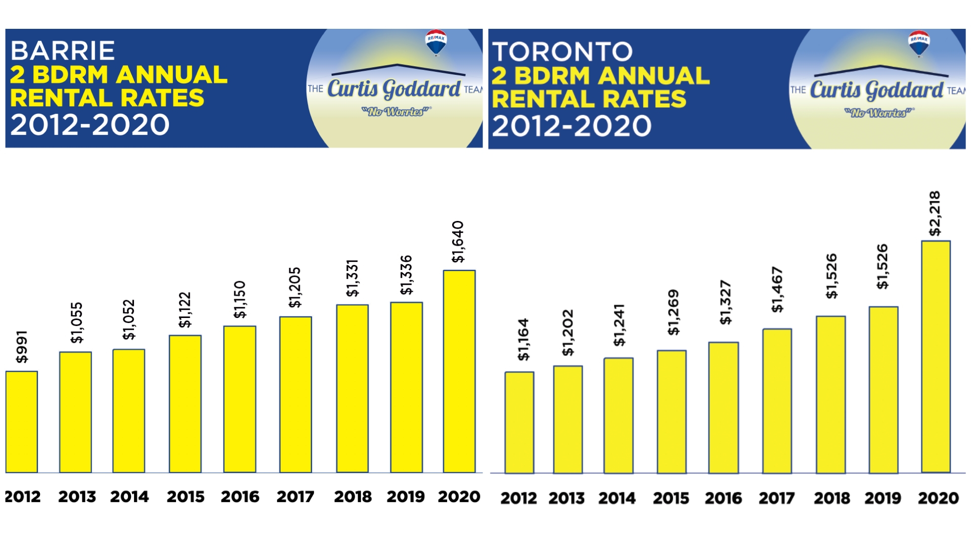 Barrie & Toronto Rental Rates