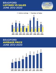 Bradford Listings vs. Sales June