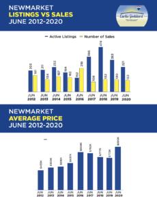 Newmarket Listings vs. Sales June