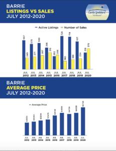 Barrie Listings vs. Sales