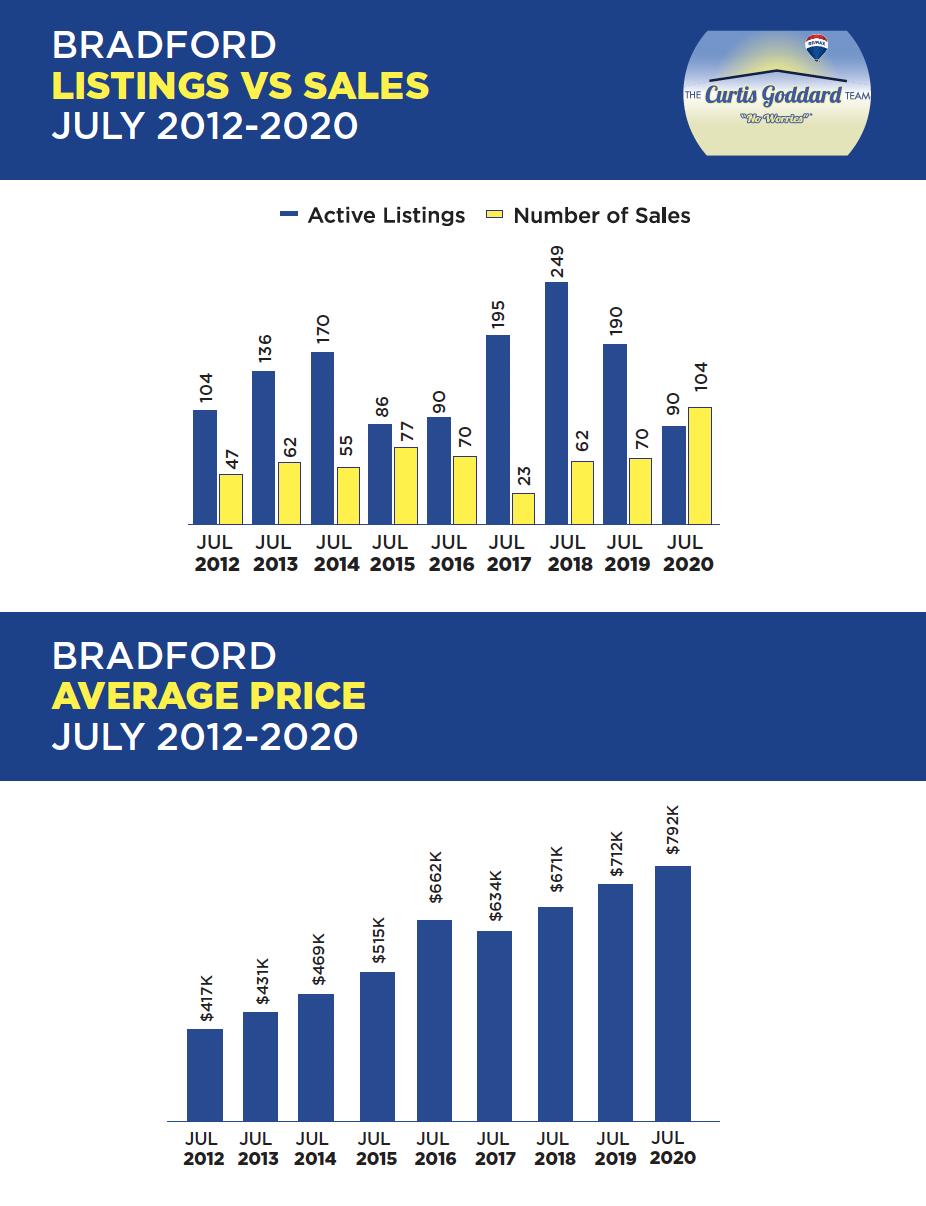 Bradford Listing vs. Sales