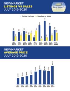 Newmarket Listings vs. Sales July