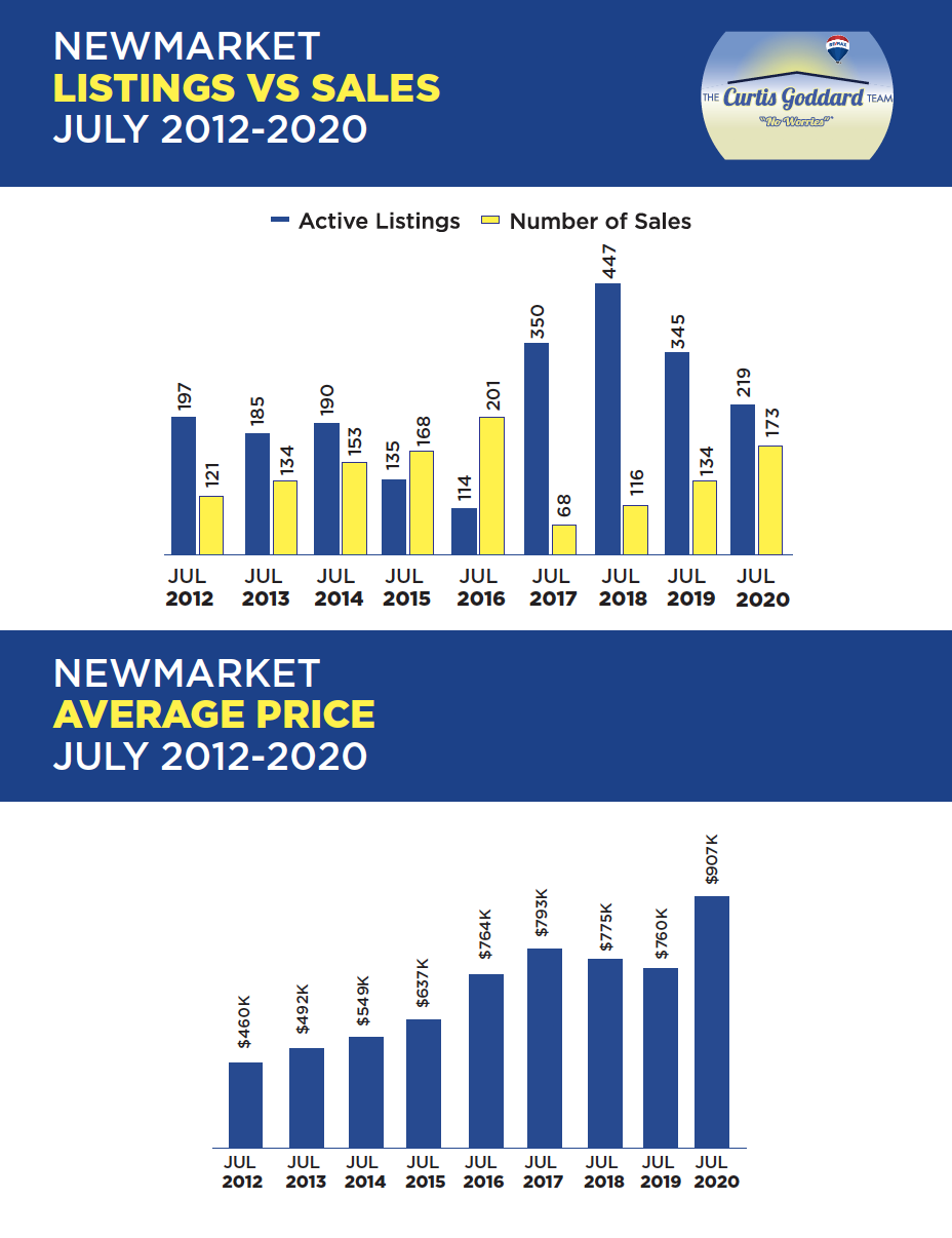 Newmarket Listing vs. Sales