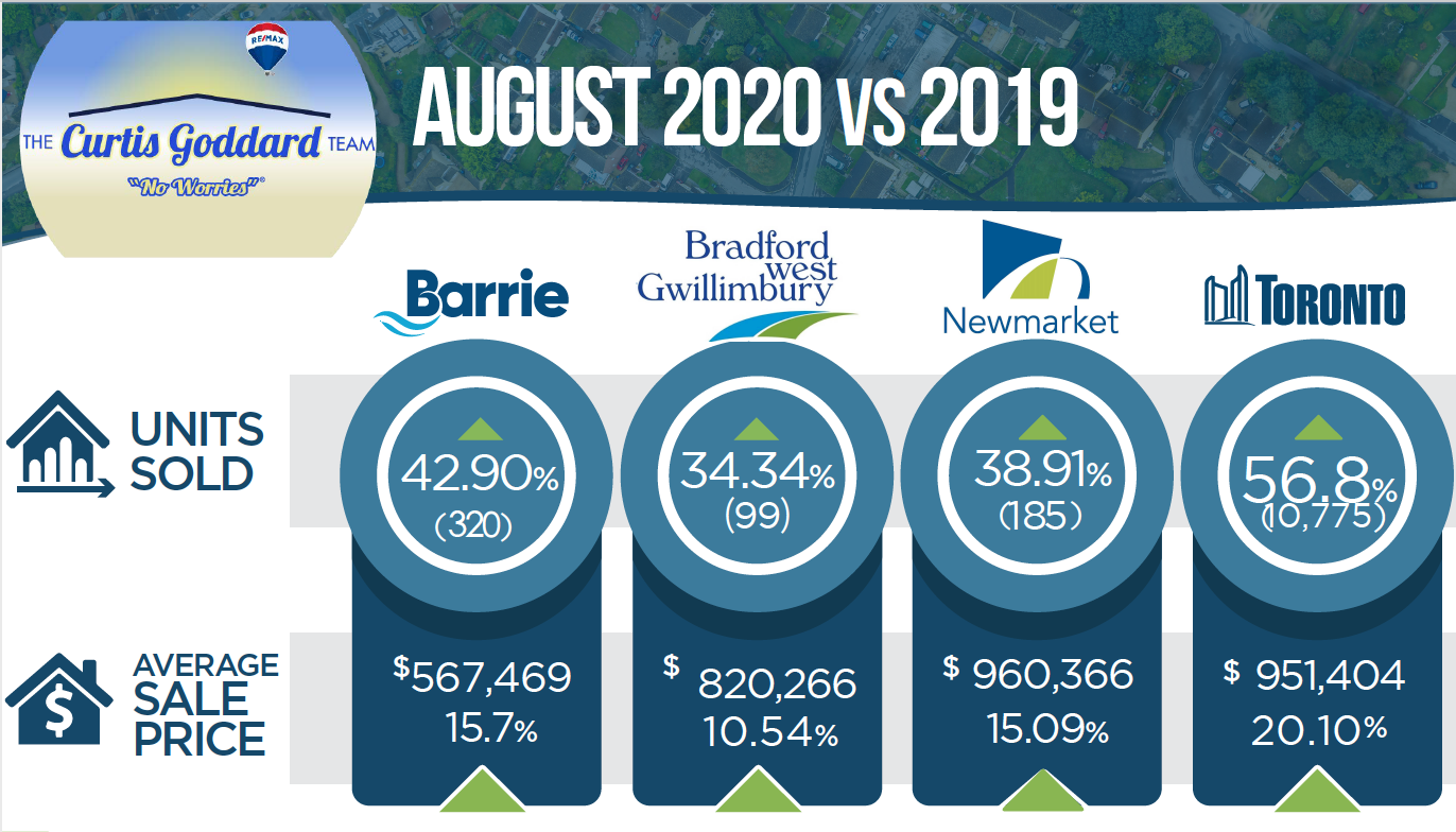 Monthly Real Estate Market Stats August 2020