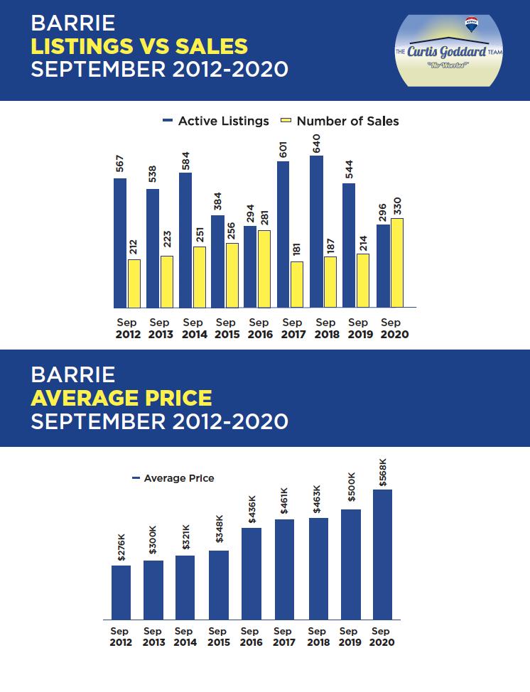 Barrie Listing vs. Sales