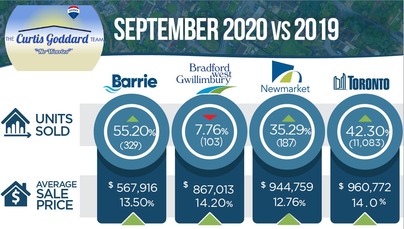 Monthly Real Estate Market Stats September 2020