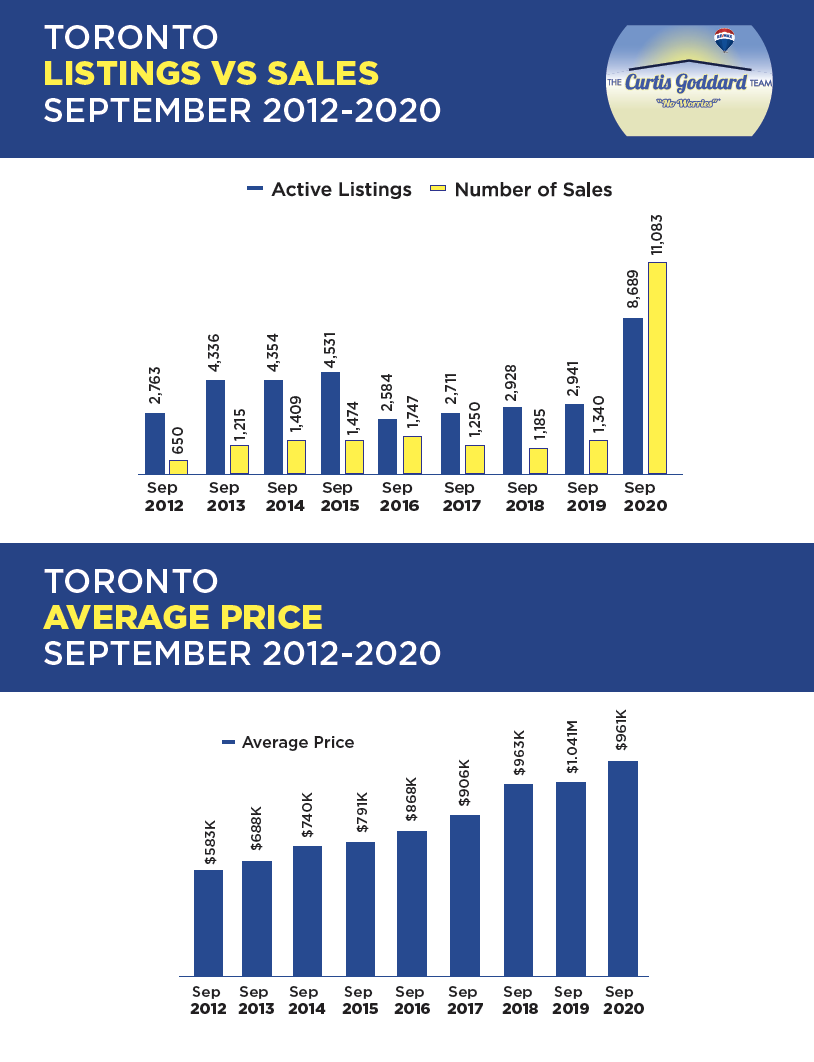 Toronto Listing vs. Sales